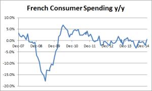 French Consumer Spending