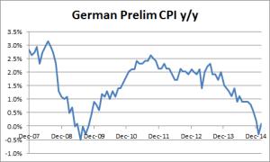 German Prelim CPI