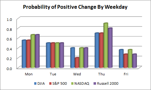 Probability of Positive Change By Weekday