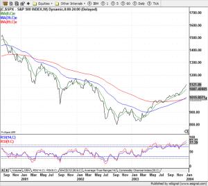 S&P 500 - 2003-2004