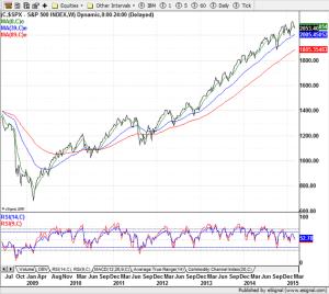 S&P 500 - 2015