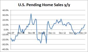 U.S. Pending Home Sales