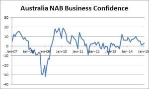 Australia NAB Business Confidence - 02-09-2015