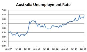 Australis Unemployment Rate - 02-11-2015
