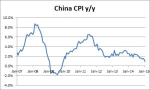 China CPI y/y 02-09-2015