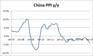 China PPI - 02-09-2015