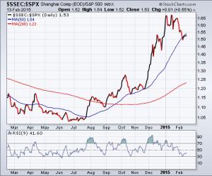 Shanghai Composite / S&P 500 Ratio - 02-13-2015