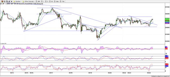 S&P Futures - 30 Minutes