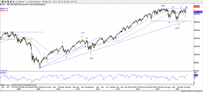 S&P 500 (Weekly) - 08-Aug-16
