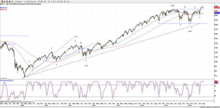 S&P 500 (Weekly) - 26-Aug-16
