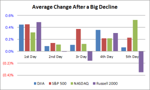 Avg. Change After a Big Decline