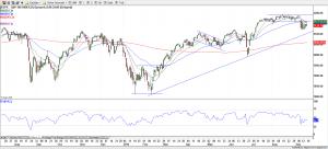 S&P 500 - 19-Sep-16
