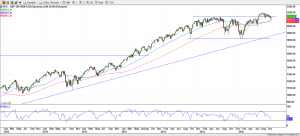 S&P 500 Weekly 03-Nov-16