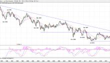 10-Year U.S. Treasury Yield - Monthly Chart