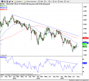10-Year Treasury Yields - 16-Sep-16