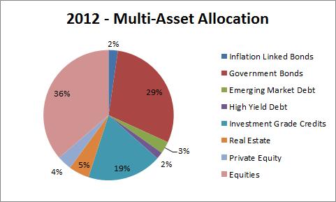 Multi-Asset-Portfolio