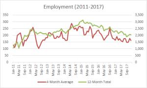 U.S. Employment (2011-2017)