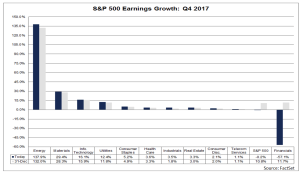 S&P 500 Earnings Growth - Q4 2017