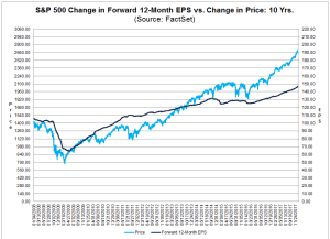 S&P 500 Forward 12-Month EPS & Price