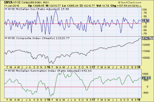 NYSE McClellan Indicators (Weekly) 11-Jan-18