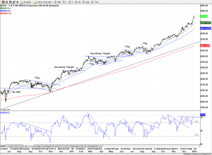S&P 500 (Daily) 9-Jan-18