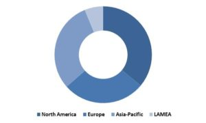 Global Virtual Training and Simulation Market Revenue Share by Region – 2022 (in %)