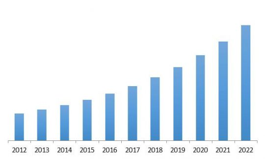 Global Managed Security Services Revenue Trend, 2012-2022 ( In USD Billion)