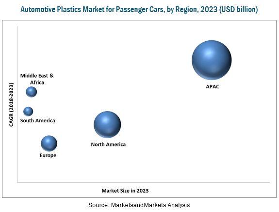 Automotive Plastics