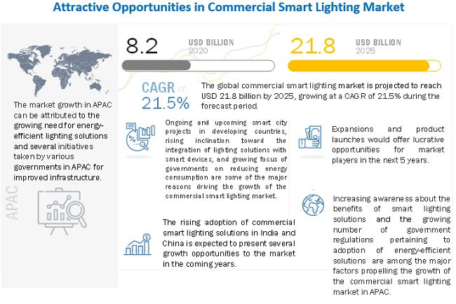 commercial lighting market by offering