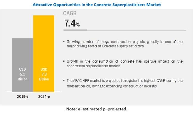 Concrete Superplasticizers Market Global Forecast To 2024 Marketsandmarkets
