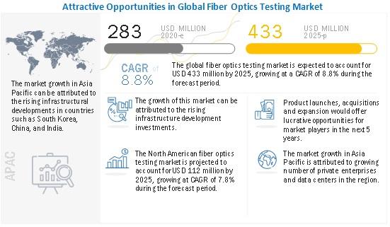 fiber optics testing market by service
