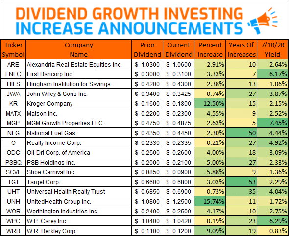 Dividend Growth Investing – Increases – June 2020 via @https://www.pinterest.com/market_scholars