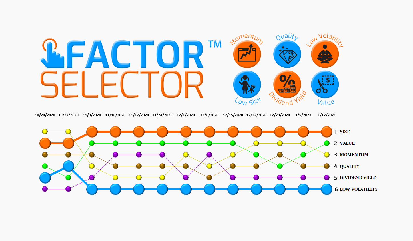 Factor Selector™  – 01/13/21 via @https://www.pinterest.com/market_scholars