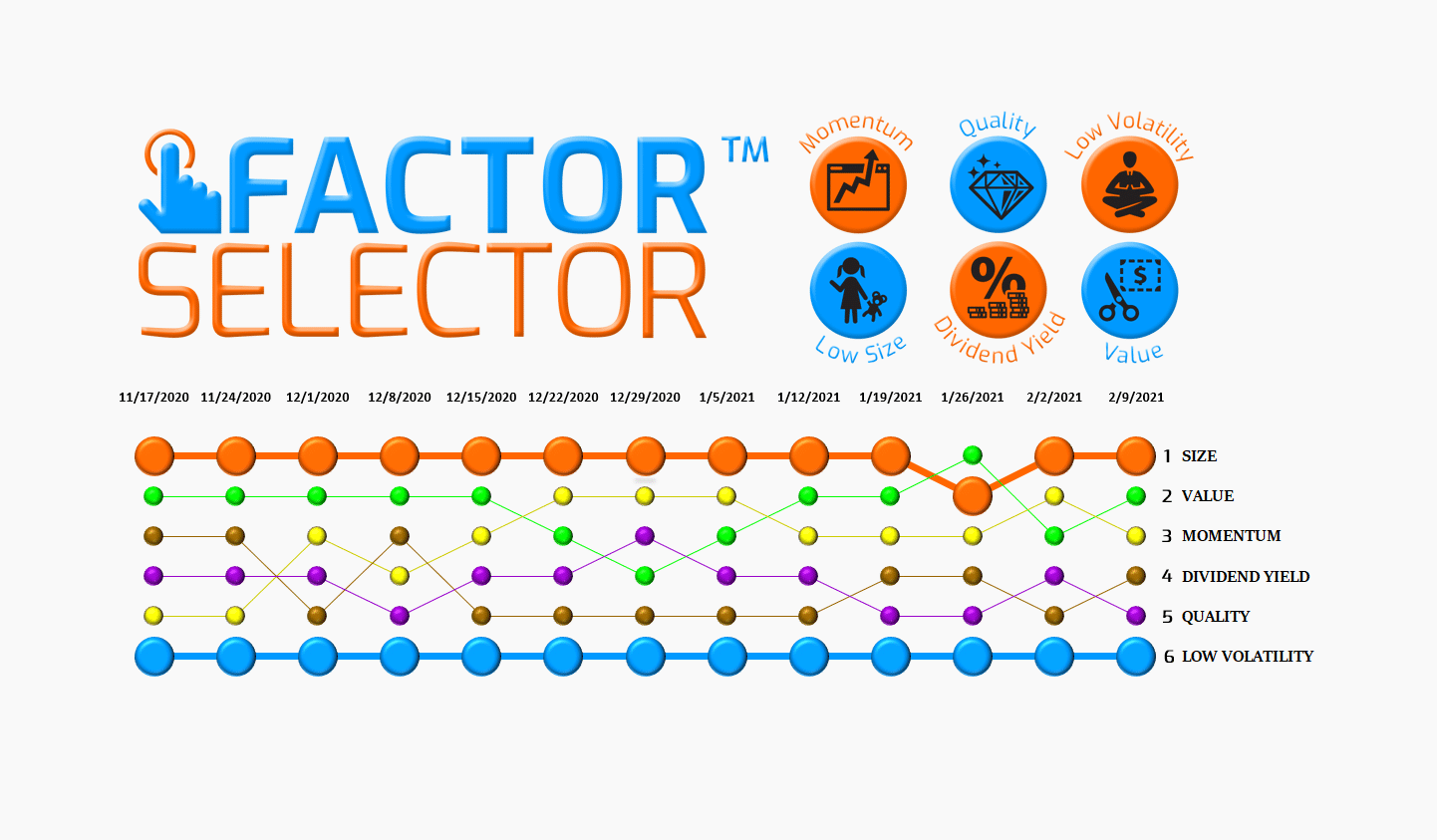 Factor Selector™  – 02/10/21 via @https://www.pinterest.com/market_scholars