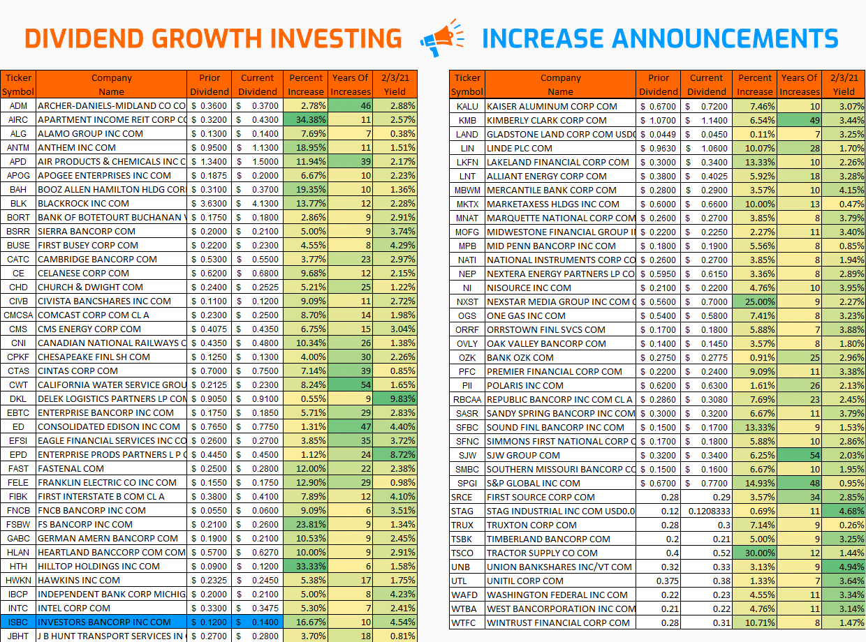 Dividend Growth Investing – Increases from January 2021 via @https://www.pinterest.com/market_scholars