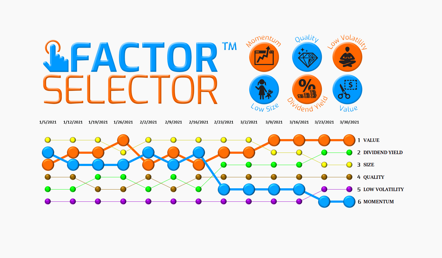 Factor Selector™  – 03/31/21 via @https://www.pinterest.com/market_scholars