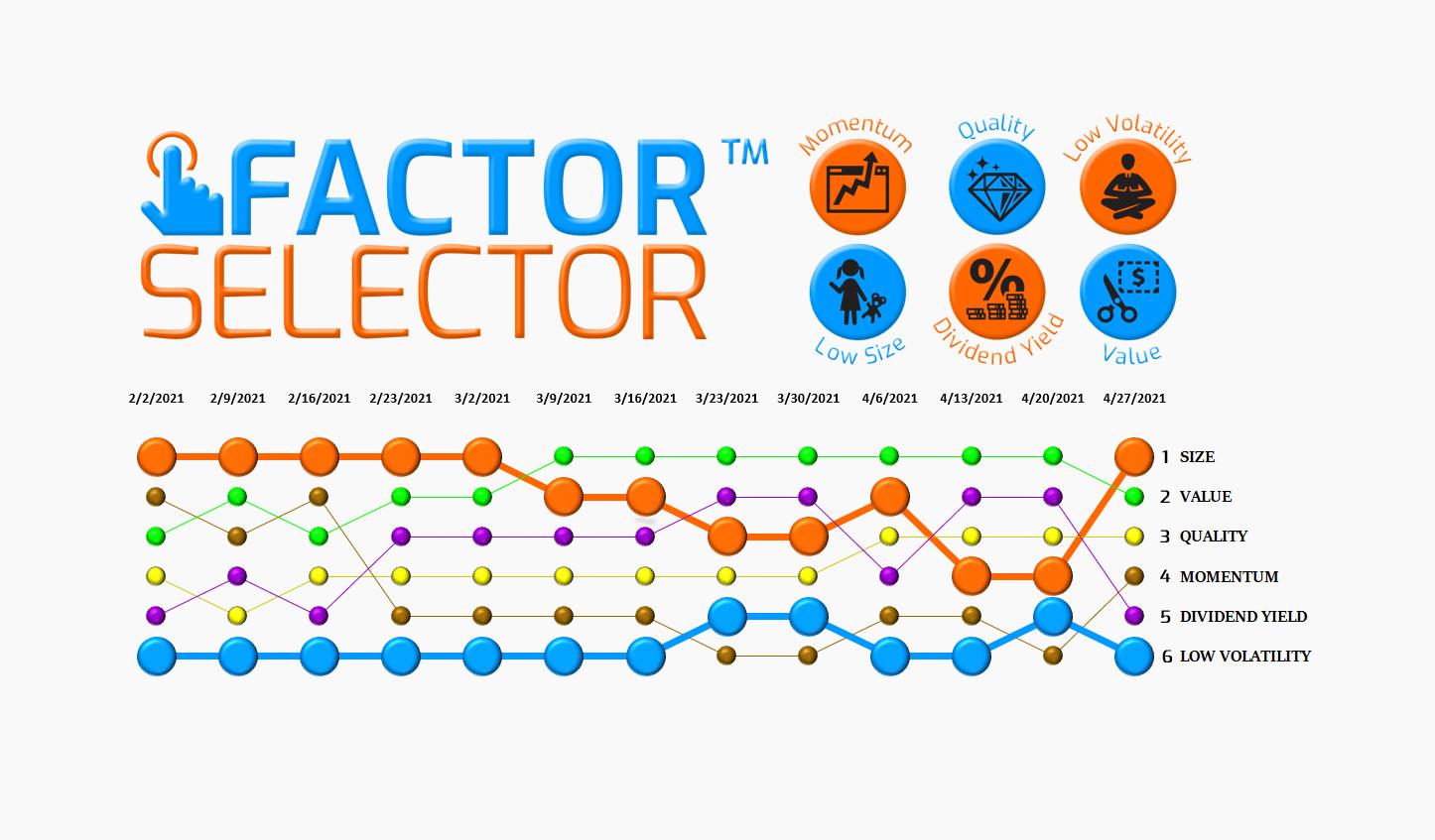 Factor Selector™  – 04/28/21 via @https://www.pinterest.com/market_scholars