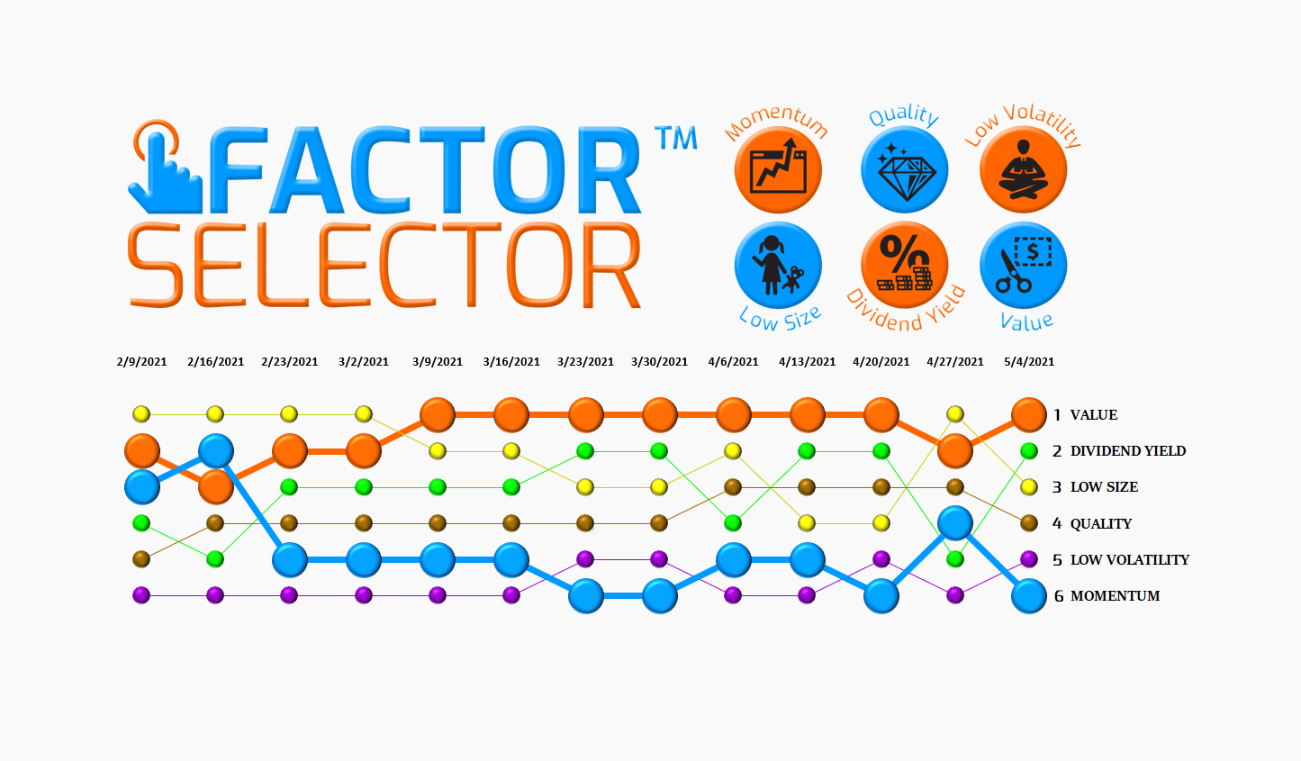 Factor Selector™  – 05/05/21 via @https://www.pinterest.com/market_scholars