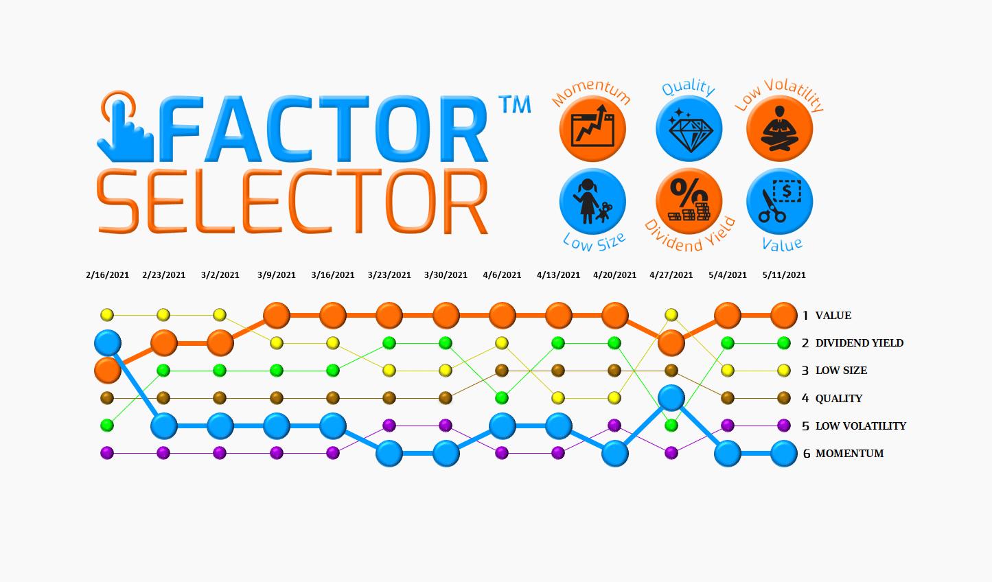 Factor Selector™  – 05/12/21 via @https://www.pinterest.com/market_scholars