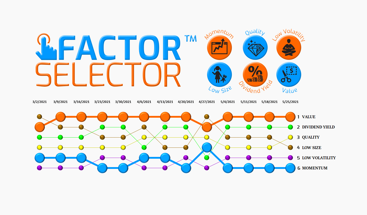 Factor Selector™  – 05/26/21 via @https://www.pinterest.com/market_scholars