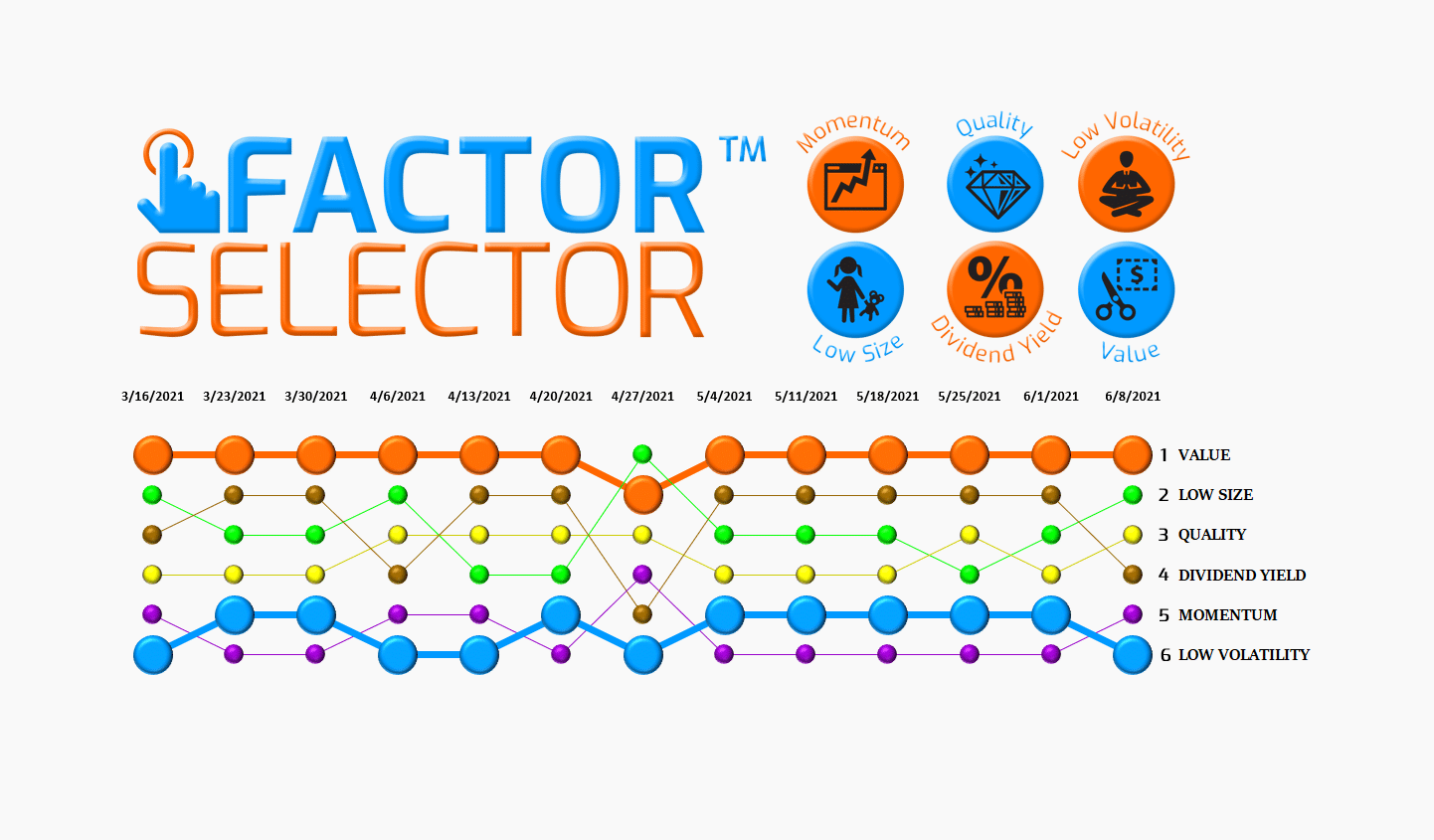 Factor Selector™  – 06/09/21 via @https://www.pinterest.com/market_scholars