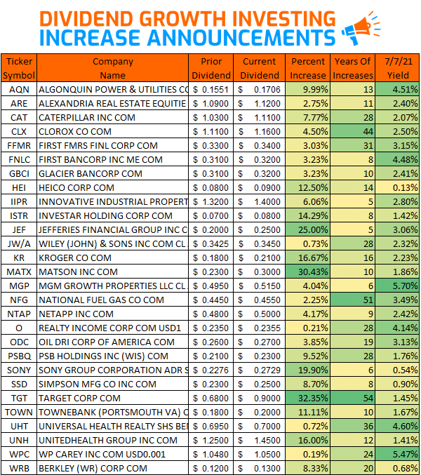 Dividend Growth Investing – Increases from June 2021 via @https://www.pinterest.com/market_scholars