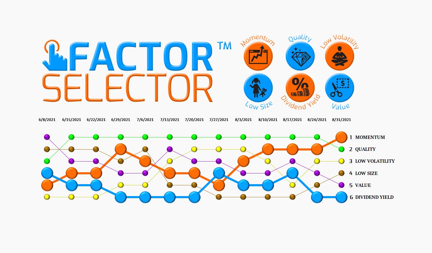 Factor Selector™  – 09/01/21 via @https://www.pinterest.com/market_scholars