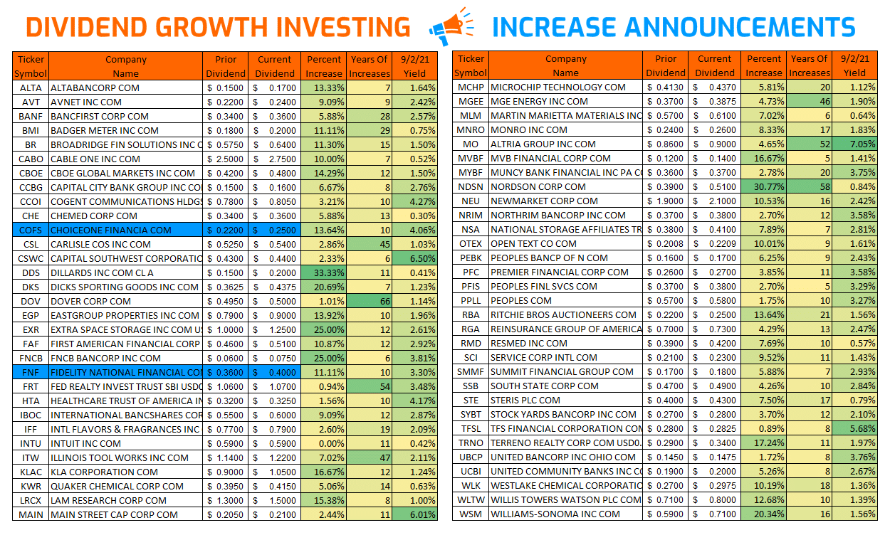 Dividend Growth Investing – Increases from August 2021 via @https://www.pinterest.com/market_scholars