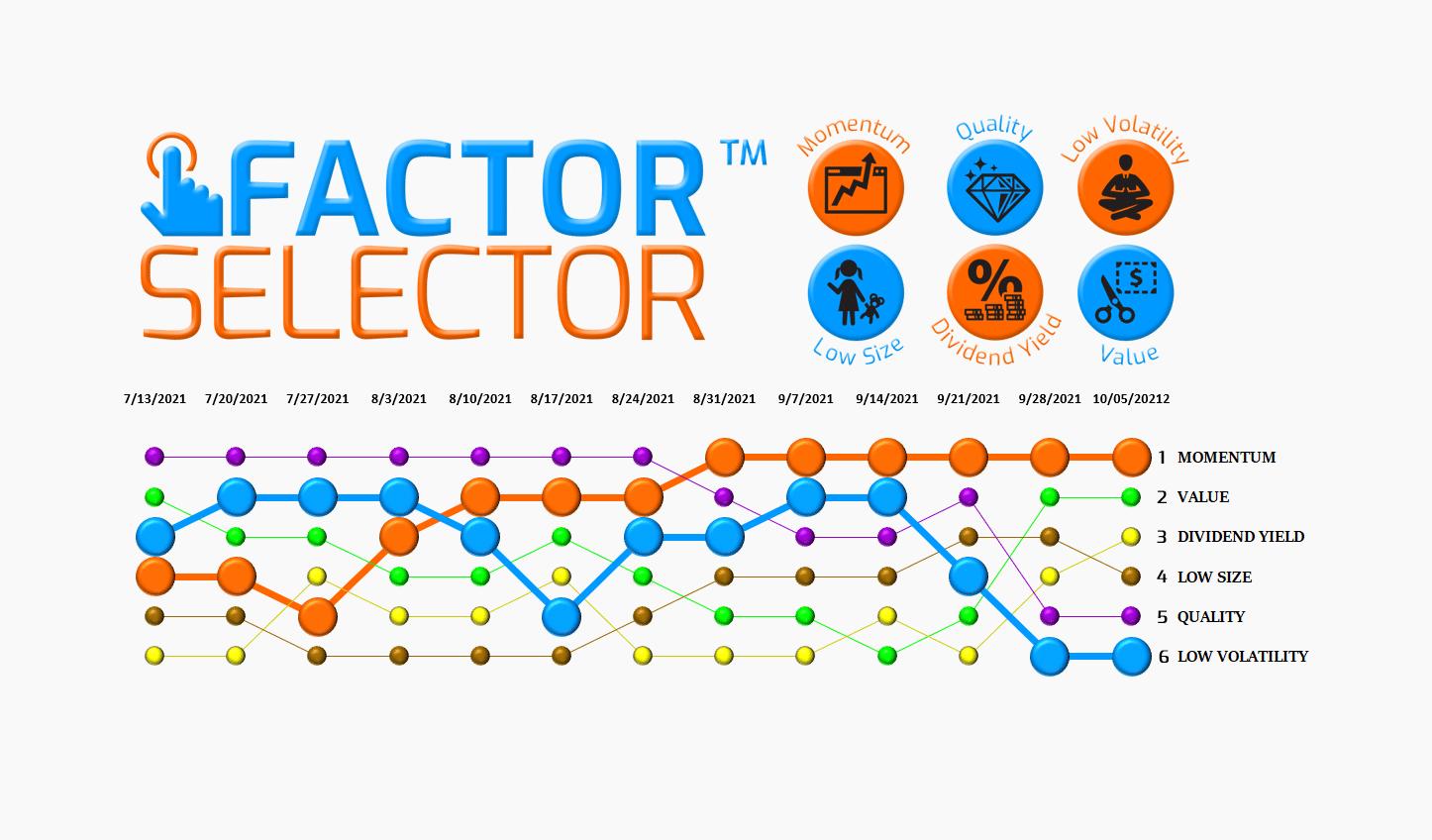 Factor Selector™  – 10/06/21 via @https://www.pinterest.com/market_scholars