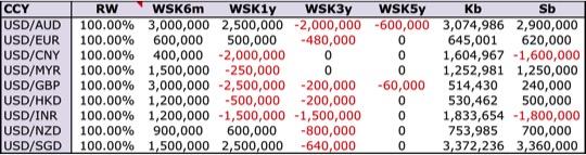 FX Vega Risk Charge
