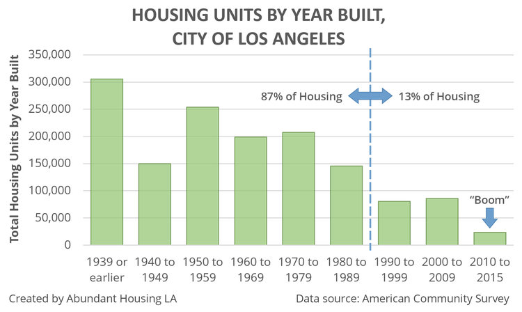 7 Reasons To Oppose Los Angeles' Neighborhood Integrity Initiative