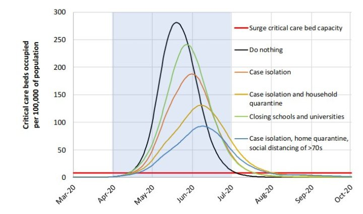 Mitigation strategy scenarios for GB showing critical care (ICU) bed requirements. The black line shows the unmitigated epidemic. The green line shows a mitigation strategy incorporating closure of schools and universities; orange line shows case isolation; yellow line shows case isolation and household quarantine; and the blue line shows case isolation, home quarantine and social distancing of those aged over 70. The blue shading shows the 3-month period in which these interventions are assumed to remain in place (Picture: Imperial College, London).