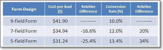 Marketo registration forms testing results