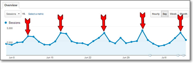 Matthew Woodward's traffic spikes where red arrows shows when a newsletter has been sent out to his email list.